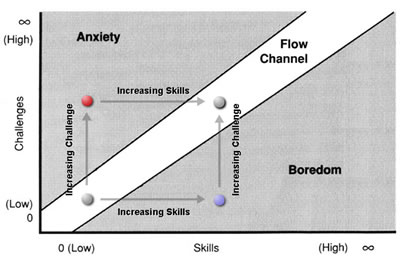 Diagram from Flow: The Psychology of Optimal Experience