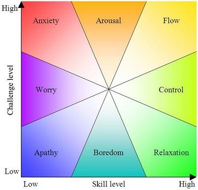 http://en.wikipedia.org/wiki/Flow_(psychology)#cite_note-Finding_Flow-4