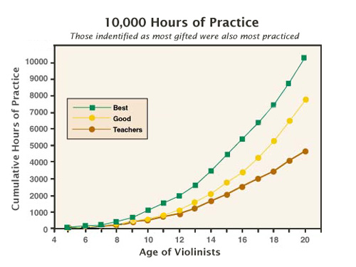 10000 Hour Rule Graph -Parent Cortical Mass adapted from http://www.psychol.ucl.ac.uk/david.shanks/shanks_expertise.html&docid=f3ee-r4PbfUzdM&w=458&h=318&ei=KdRCTrb6DY7KsQL1msDSCQ&zoom=1&iact=rc&dur=501&page=1&tbnh=152&tbnw=219&start=0&ndsp=12&ved=1t:429,r:5,s:0&tx=149&ty=48