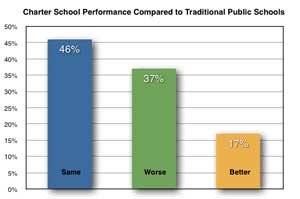 Charter School Performance Compared to Traditional Public Schools image from www.parentcorticalmass.com